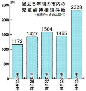 市家庭児童相談室(民生児童課内)によると、昨年度の市内の児童虐待相談件数(継続分も含めた延べ)は前年度比873件増の2328件であることが分かった。相談件数の増加や内容の複雑化で対応が難しいケースが増える中、連携する福知山児童相談所(福知山児相)の態勢強化が求められている。