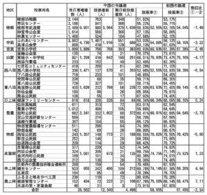 26日に投開票が行われた市議会議員選挙。市選挙管理委員会がまとめた投票所ごとの投票率の集計表のうち期日前投票者数を各投票所に算入したものを、地区ごとに合算して前回選挙と比較した一覧表=別表=を本紙で作成した。浮かび上がってきたのは、今回の選挙における地区ごとの〝温度差〟。更に上林に新設された期日前投票所についても、効果があったことが推測できる数値が見てとれる結果となった。