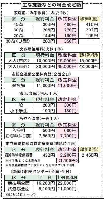 主な施設などの料金改定額
