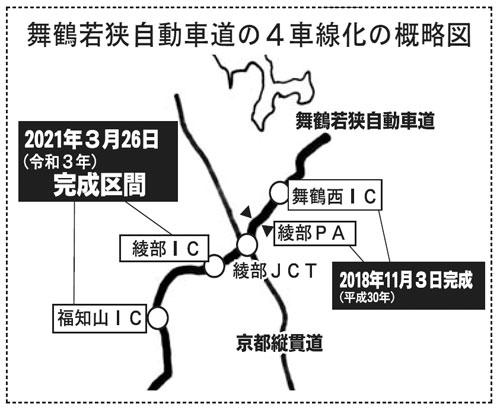 NEXCO西日本関西支社(永田順宏支社長)が本年度内の完成を目指して工事を進めてきた、舞鶴若狭自動車道の福知山インターチェンジ(IC)―綾部IC間の延長約10・2㌔の4車線化工事が完成し、26日午後4時に4車線で走行できるようになる。
