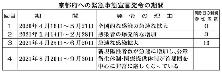 京都府を含む19都道府県に発令中の緊急事態宣言と、8県に適用されているまん延防止等重点措置を、期限の30日で全面解除することを政府が28日に正式決定した。西脇隆俊知事は28日夕に府庁で開いた記者会見で「宣言は解除されるが感染は今も続いている」と警戒しつつも、綾部市を含む府北中部地域の飲食店に対しては10月1日から、営業時間短縮や酒類提供休止の要請はしないことを発表した。